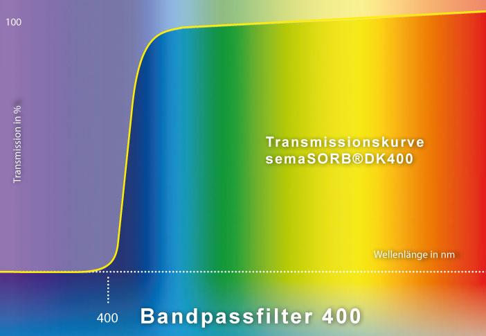 sema-produkte-uv-schutzfolie-dk400